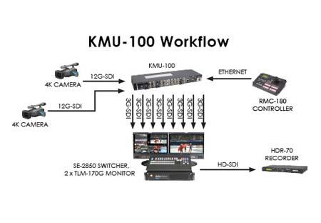 Datavideo KMU