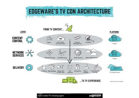 tv-cdn-architecture-PRINT