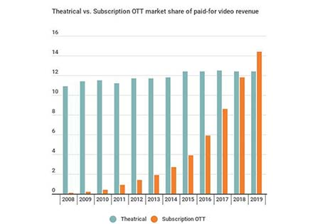 Global OTT revenues to overtake box office returns in 2019