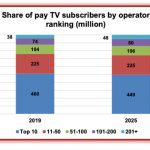 Pay-TV operators to gain subs: Digital TV Research