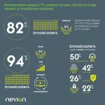 82% of broadcasters expect 5G to take over TV content access: Nevion