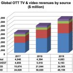 OTT TV and video revenues reach $83bn in 2019: Digital TV Research