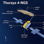 Yahsat selects Airbus to develop mobile telecommunications system for Thuraya