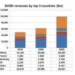 SVOD revenues to reach $100bn by 2025: Digital TV Research