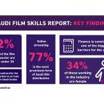 British Council releases in-depth Saudi Film Skills report