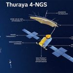 Yahsat announces programme management office for Thuraya 4-NGS satellite