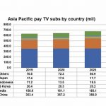 APAC set for 630m pay-TV subscribers by 2026: Digital TV Research