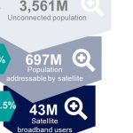 Satellite on track to provide broadband access to over 100m people by 2029: Euroconsult
