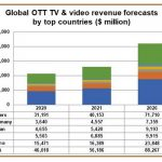 OTT revenues to reach $210bn by 2026: Digital TV Research