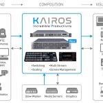 Panasonic upgrades live video production platform Kairos