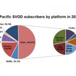 APAC to top 700m SVOD subscriptions by 2026: Digital TV Research
